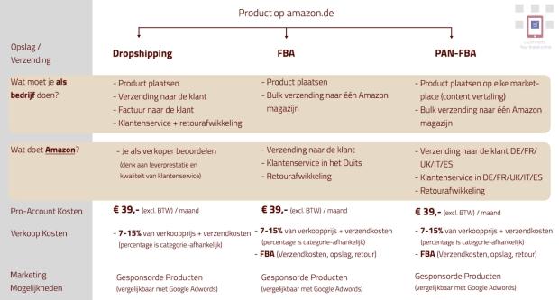 Amazon Seller Central kosten