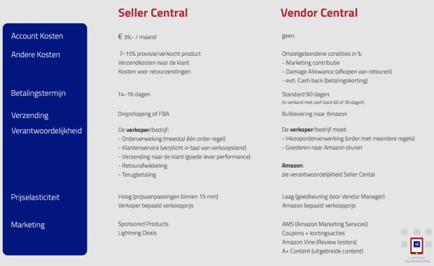 Seller Central vs. Vendor Central